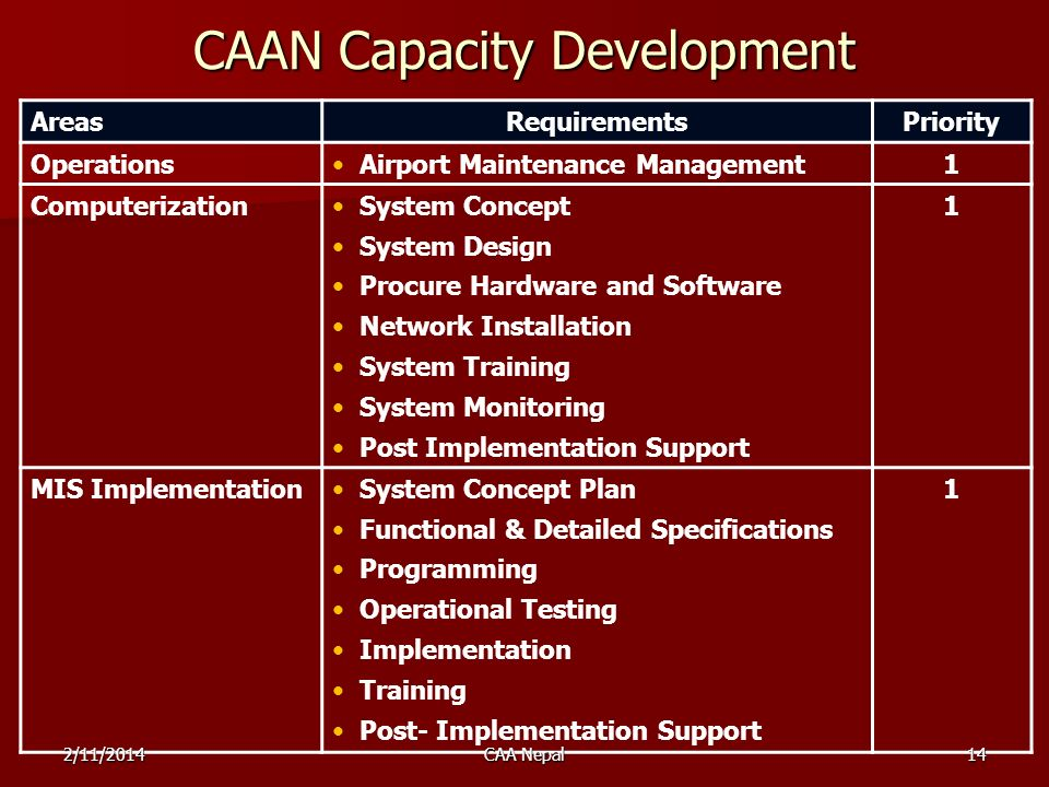 AreasRequirementsPriority OperationsAirport Maintenance Management1 ComputerizationSystem Concept System Design Procure Hardware and Software Network