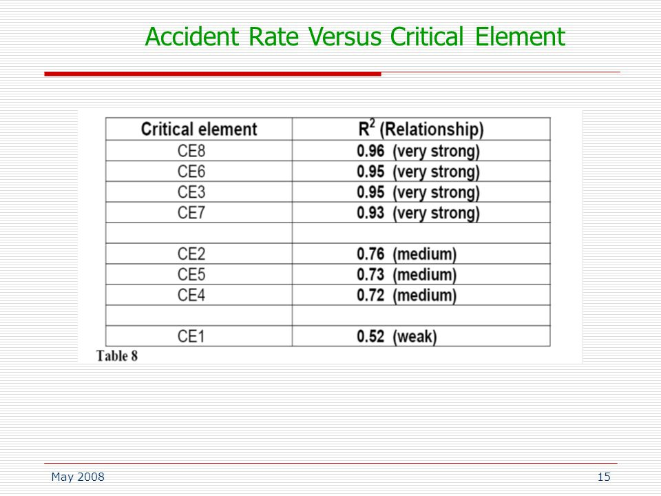 May 200815 Accident Rate Versus Critical Element