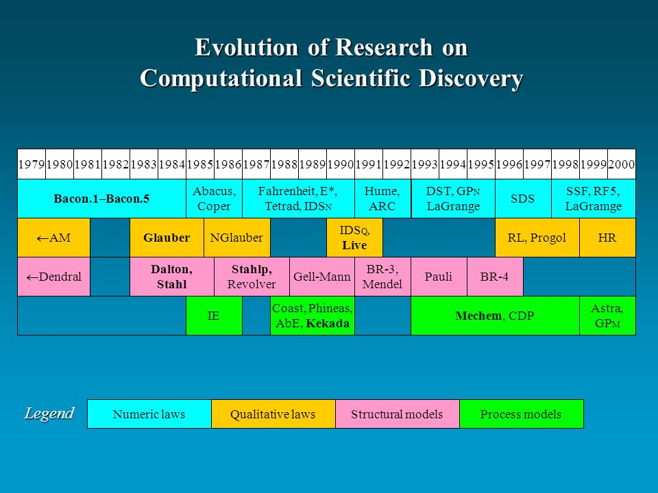 Evolution of Research on Computational Scientific Discovery 1989199019791980198119821983198419851986198719881991199219931994199519961997199819992000 Bacon.1–Bacon.5 Abacus, Coper Fahrenheit, E*, Tetrad, IDS N Hume, ARC DST, GP N LaGrange SDS SSF, RF5, LaGramge Dalton, Stahl RL, Progol Gell-Mann BR-3, Mendel Pauli Stahlp, Revolver Dendral AM GlauberNGlauber IDS Q, Live IE Coast, Phineas, AbE, Kekada Mechem, CDP Astra, GP M HR BR-4 Numeric lawsQualitative lawsStructural modelsProcess models Legend