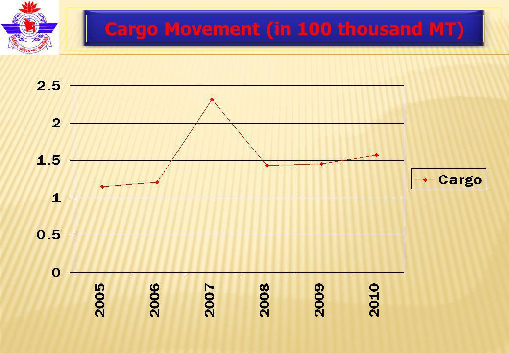 Cargo Movement (in 100 thousand MT)