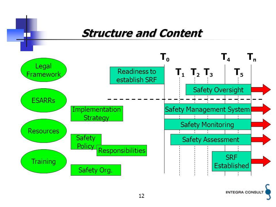 12 Structure and Content T4T4 T2T2 T3T3 T5T5 T1T1 T0T0 TnTn Readiness to establish SRF SRF Established Safety Oversight Safety Management System Safet