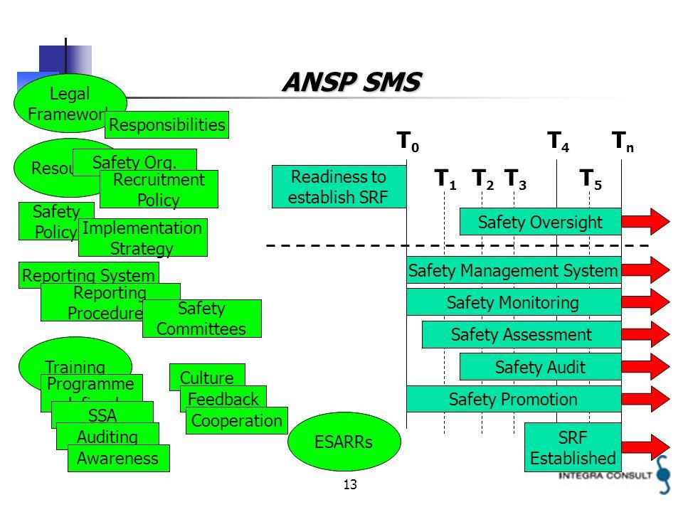 13 T4T4 T2T2 T3T3 T5T5 T1T1 T0T0 TnTn Readiness to establish SRF SRF Established Resources Legal Framework Training Safety Oversight ANSP SMS Responsi