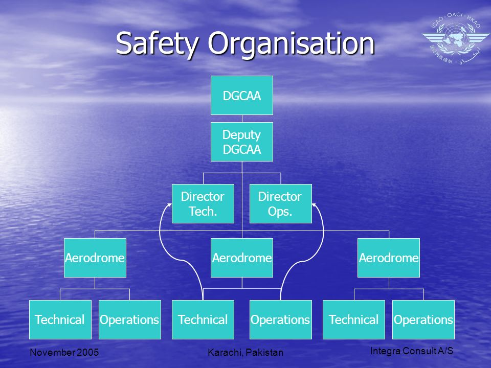 Integra Consult A/S November 2005Karachi, Pakistan Safety Organisation Aerodrome TechnicalOperations Aerodrome TechnicalOperations Aerodrome TechnicalOperations Director Tech.