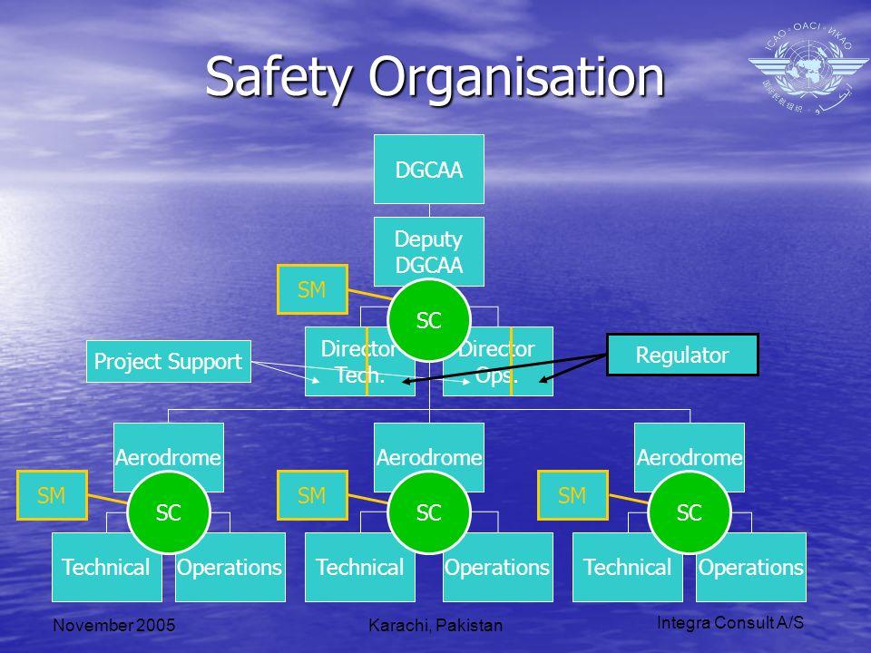 Integra Consult A/S November 2005Karachi, Pakistan Safety Organisation Director Tech.