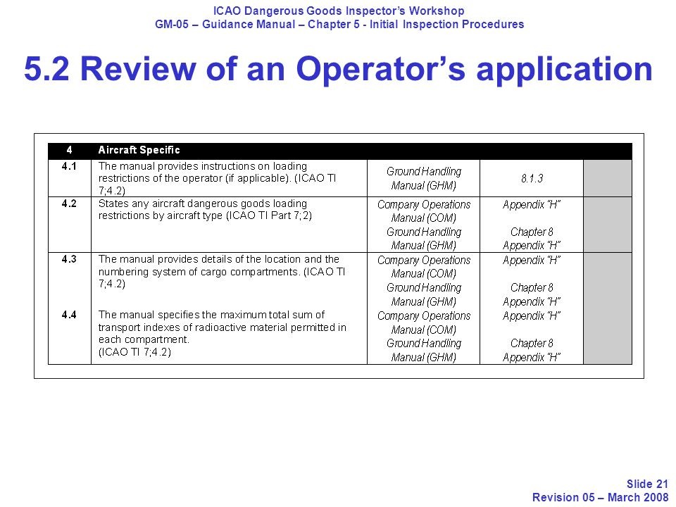 ICAO Dangerous Goods Inspectors Workshop GM-05 – Guidance Manual – Chapter 5 - Initial Inspection Procedures Slide 21 Revision 05 – March 2008 5.2 Rev