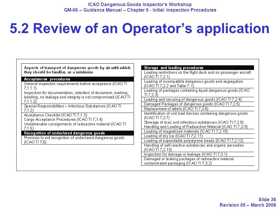 ICAO Dangerous Goods Inspectors Workshop GM-05 – Guidance Manual – Chapter 5 - Initial Inspection Procedures Slide 36 Revision 05 – March 2008 5.2 Rev