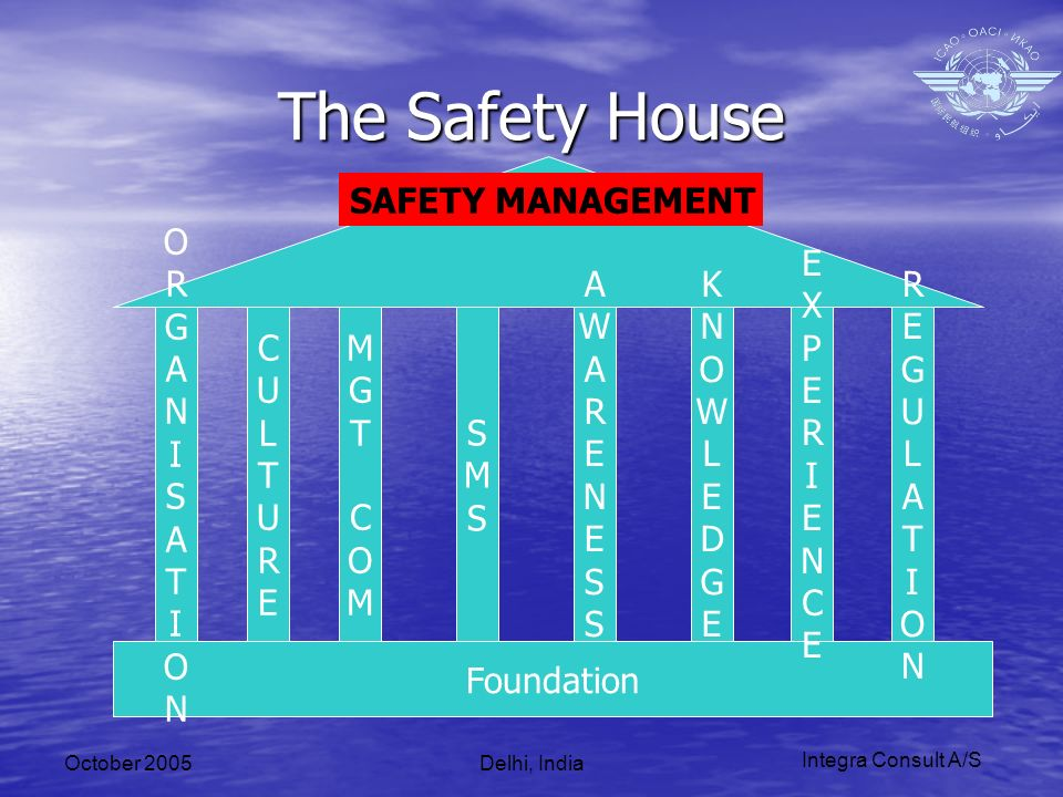 Integra Consult A/S October 2005Delhi, India The Safety House Foundation CULTURECULTURE MGTCOMMGTCOM SMSSMS SAFETY MANAGEMENT AWARENESSAWARENESS KNOWLEDGEKNOWLEDGE EXPERIENCEEXPERIENCE REGULATIONREGULATION ORGANISATIONORGANISATION