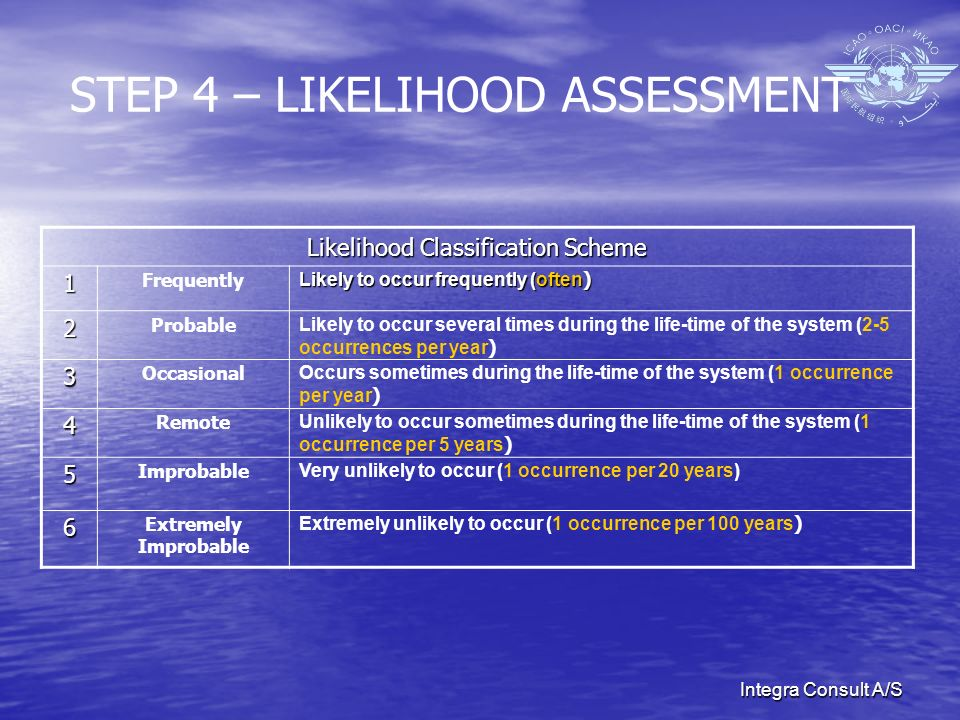 Integra Consult A/S STEP 4 – LIKELIHOOD ASSESSMENT Likelihood Classification Scheme 1 Frequently Likely to occur frequently (often ) 2 Probable Likely to occur several times during the life-time of the system (2-5 occurrences per year ) 3 Occasional Occurs sometimes during the life-time of the system (1 occurrence per year ) 4 Remote Unlikely to occur sometimes during the life-time of the system (1 occurrence per 5 years ) 5 Improbable Very unlikely to occur (1 occurrence per 20 years) 6 Extremely Improbable Extremely unlikely to occur (1 occurrence per 100 years )