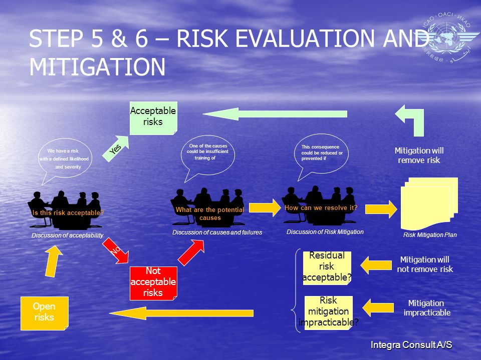 Integra Consult A/S STEP 5 & 6 – RISK EVALUATION AND MITIGATION Is this risk acceptable.