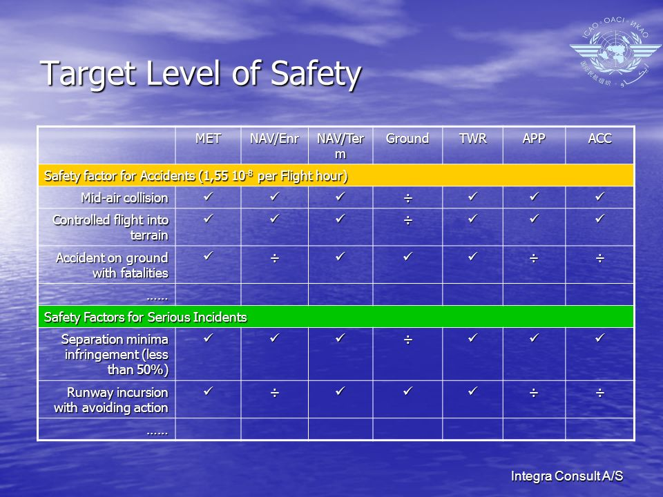 Integra Consult A/S Target Level of Safety METNAV/Enr NAV/Ter m GroundTWRAPPACC Safety factor for Accidents (1,55 10 -8 per Flight hour) Mid-air collision ÷ Controlled flight into terrain ÷ Accident on ground with fatalities ÷÷÷ …… Safety Factors for Serious Incidents Separation minima infringement (less than 50%) ÷ Runway incursion with avoiding action ÷÷÷ ……