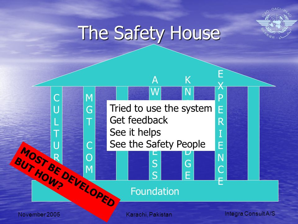 Integra Consult A/S November 2005Karachi, Pakistan The Safety House Foundation CULTURECULTURE MGTCOMMGTCOM SMSSMS MOST BE DEVELOPED BUT HOW? AWARENESS