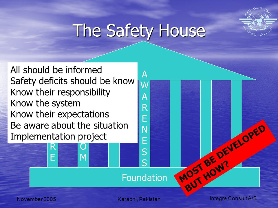 Integra Consult A/S November 2005Karachi, Pakistan The Safety House Foundation CULTURECULTURE MGTCOMMGTCOM SMSSMS All should be informed Safety defici