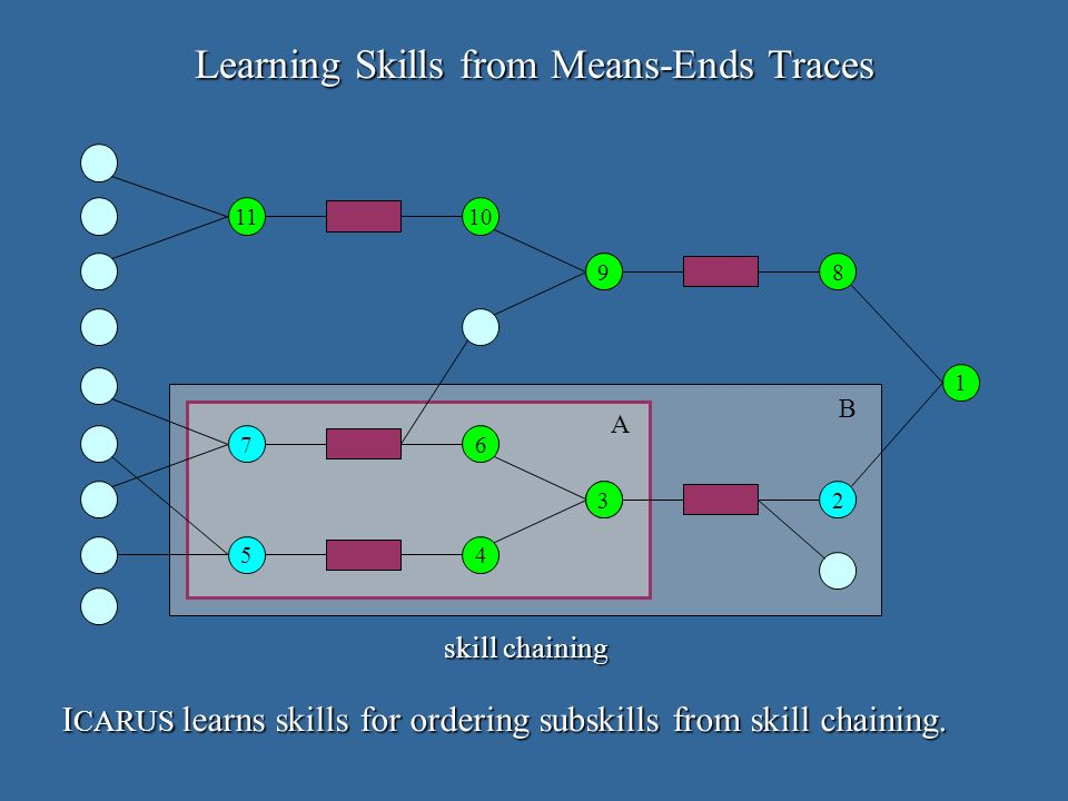 Learning Skills from Means-Ends Traces A B skill chaining I CARUS learns skills for ordering subskills from skill chaining.