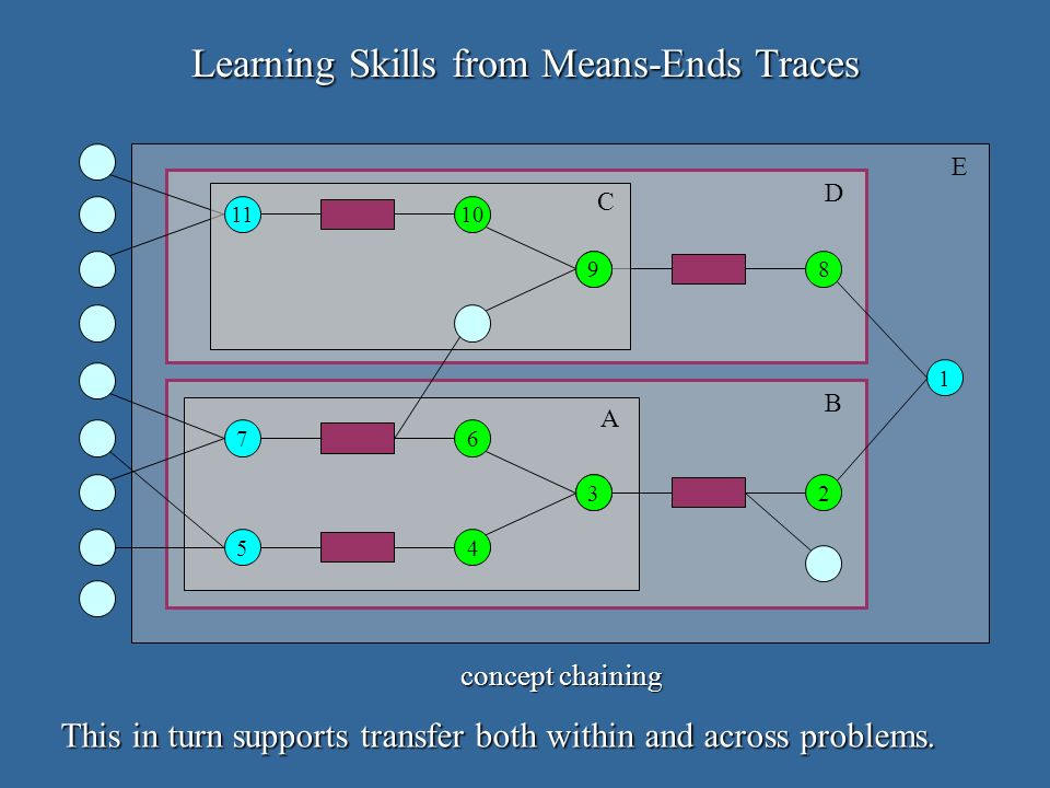 Learning Skills from Means-Ends Traces A B D E C concept chaining This in turn supports transfer both within and across problems.