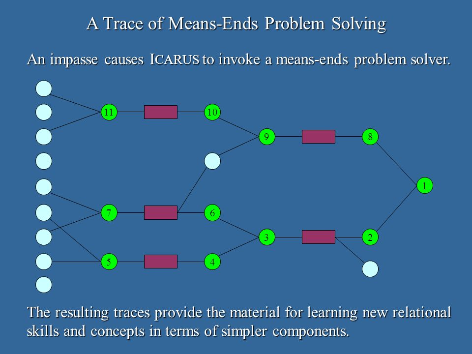 Learning Skills from Means-Ends Traces 1 2 8 5 3 6 4 7 A 9 1011 concept chaining I CARUS learns skills for ordering subgoals from concept chaining.