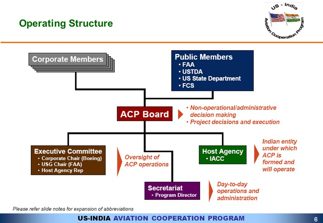 6 Operating Structure