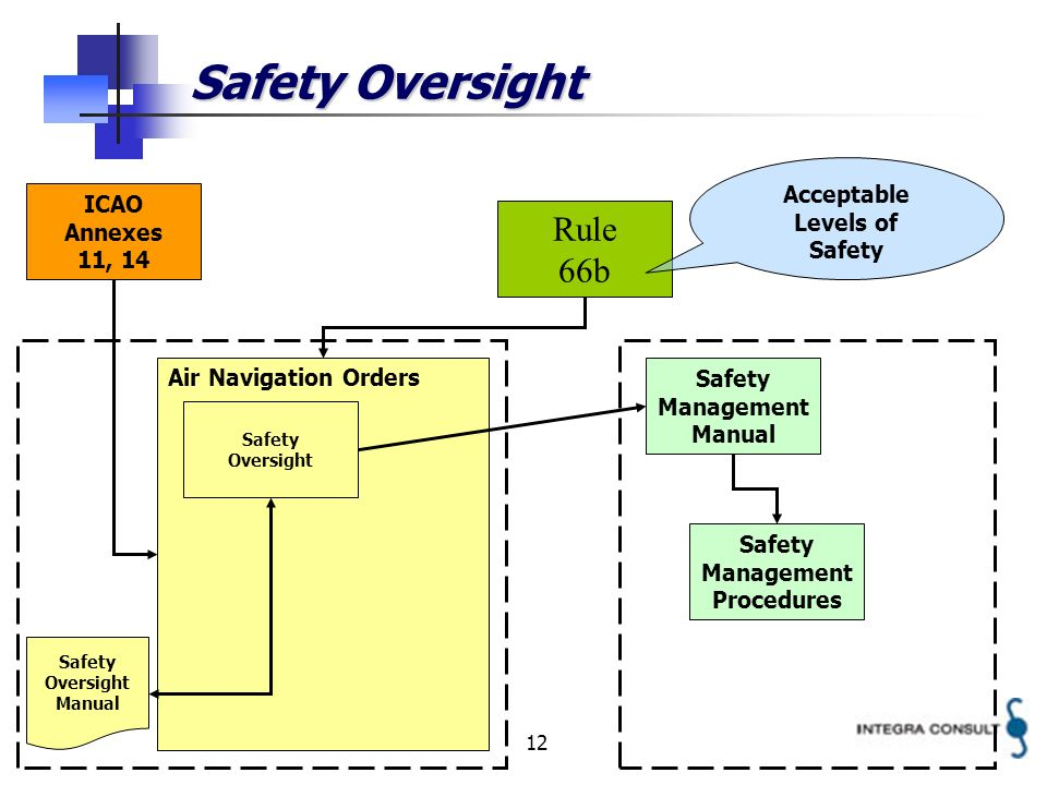 12 Safety Oversight Rule 66b Air Navigation Orders Safety Management Manual ICAO Annexes 11, 14 Safety Oversight Acceptable Levels of Safety Management Procedures Safety Oversight Manual