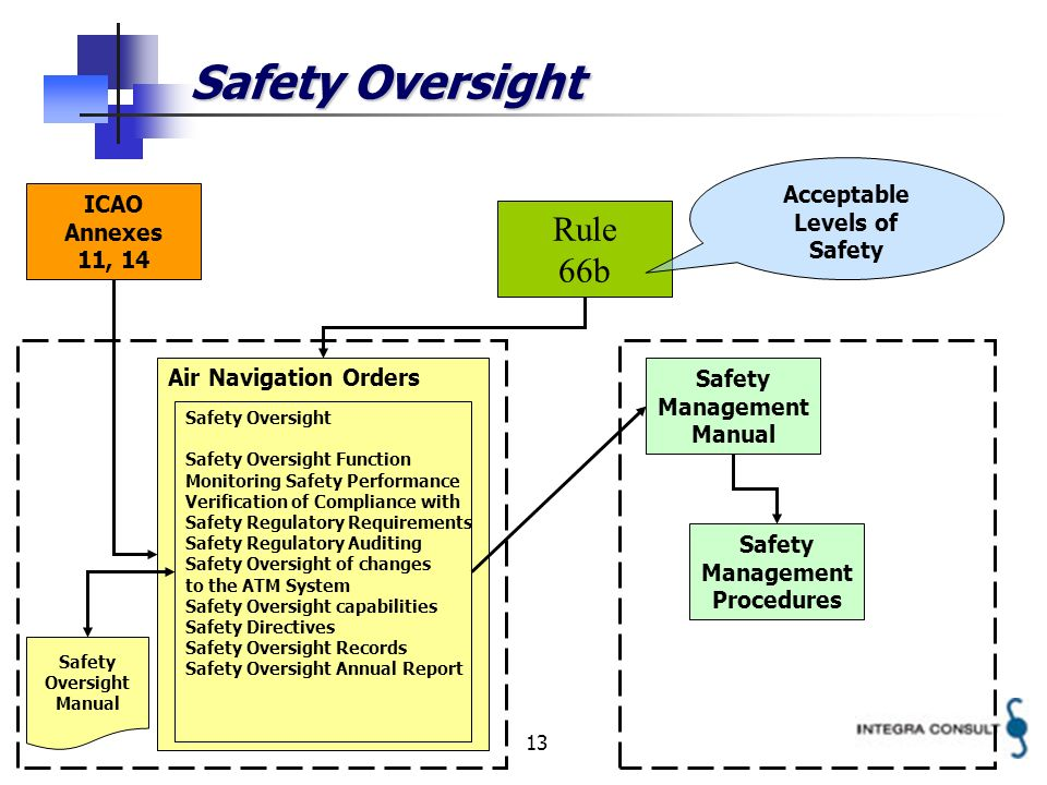 13 Safety Oversight Rule 66b Air Navigation Orders Safety Management Manual ICAO Annexes 11, 14 Safety Oversight Safety Oversight Function Monitoring Safety Performance Verification of Compliance with Safety Regulatory Requirements Safety Regulatory Auditing Safety Oversight of changes to the ATM System Safety Oversight capabilities Safety Directives Safety Oversight Records Safety Oversight Annual Report Acceptable Levels of Safety Management Procedures Safety Oversight Manual