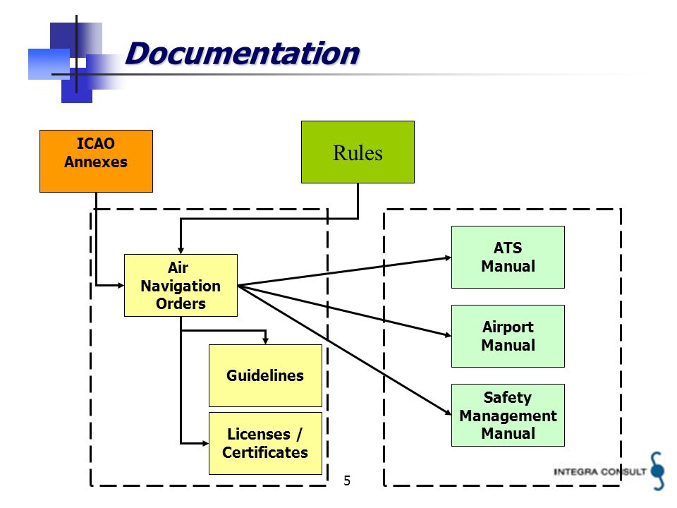 5 Documentation Rules Air Navigation Orders Guidelines ATS Manual Airport Manual Safety Management Manual ICAO Annexes Licenses / Certificates