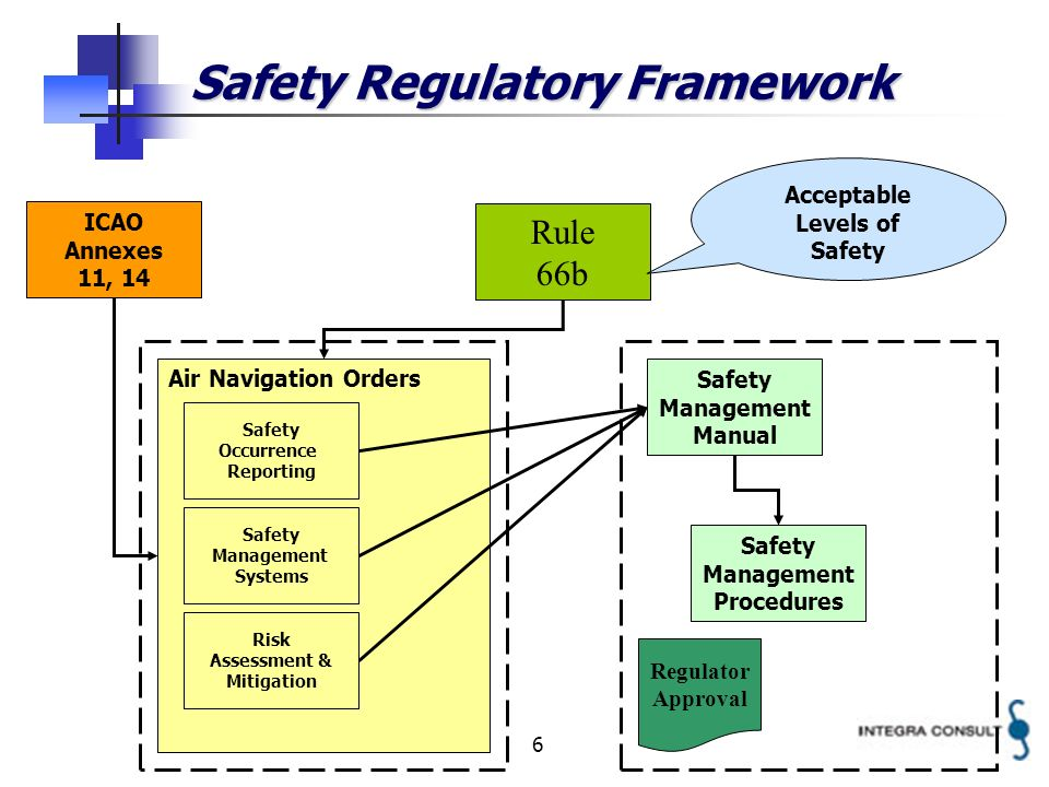6 Safety Regulatory Framework Rule 66b Air Navigation Orders Safety Management Manual ICAO Annexes 11, 14 Safety Occurrence Reporting Safety Managemen