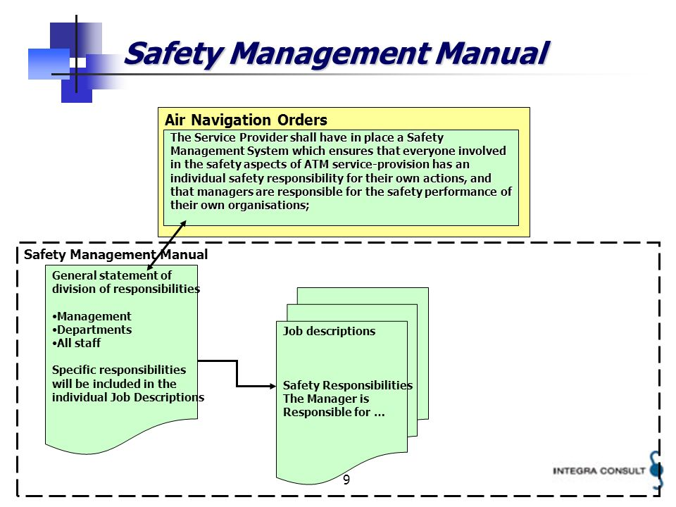 9 Safety Management Manual Air Navigation Orders The Service Provider shall have in place a Safety Management System which ensures that everyone invol