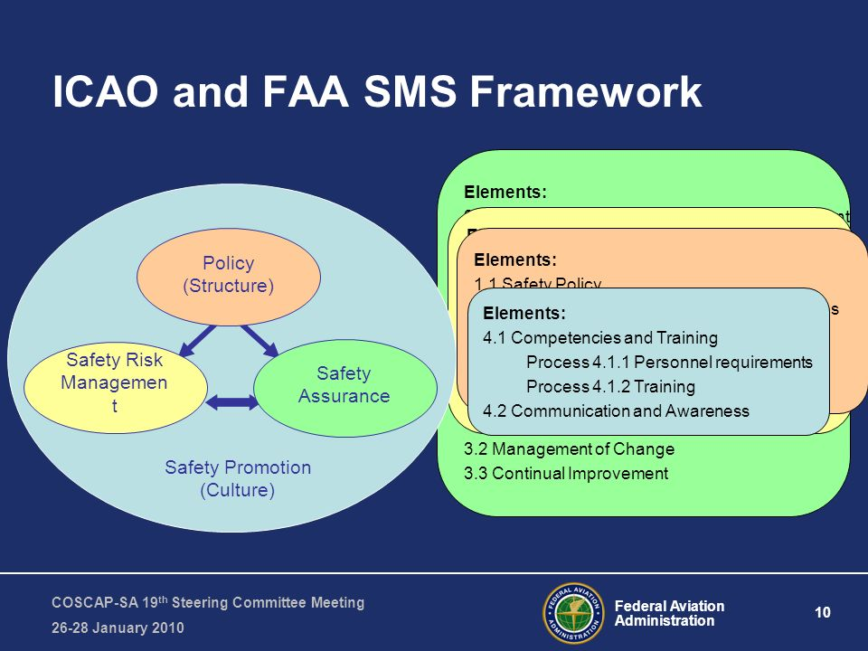 Federal Aviation Administration 10 COSCAP-SA 19 th Steering Committee Meeting January 2010 ICAO and FAA SMS Framework Elements: 3.1 Safety Performance Monitoring & Measurement Process Continuous monitoring Process Internal audits by operational depts.