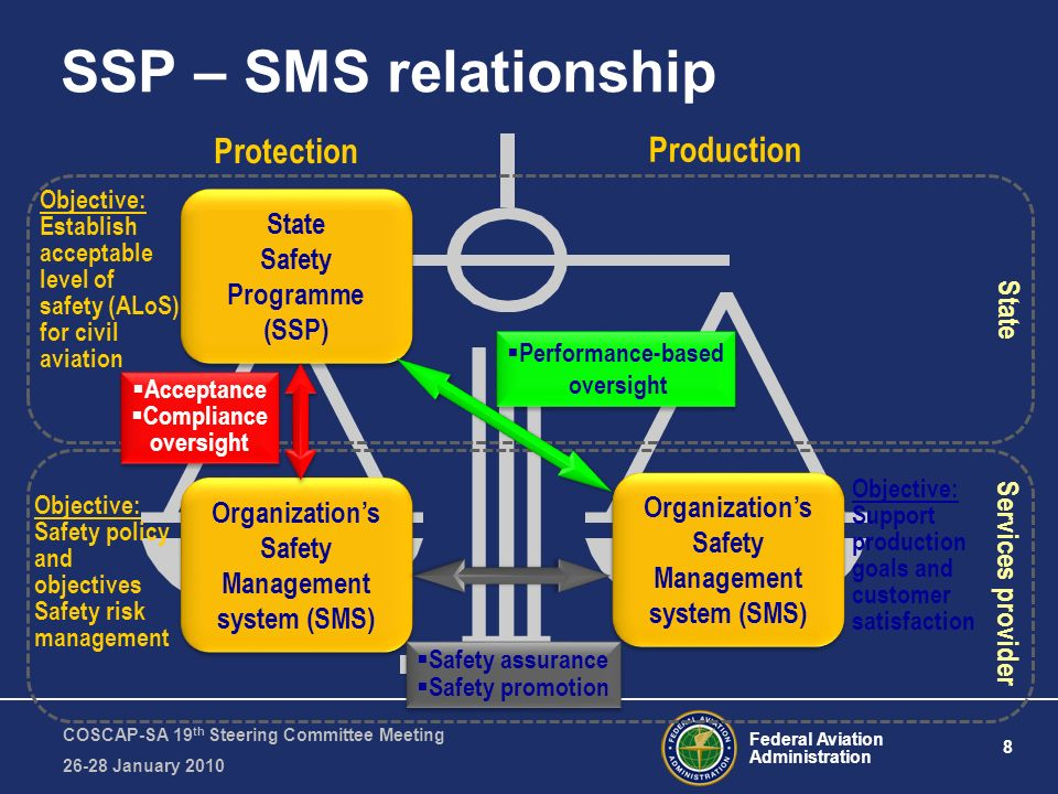 Federal Aviation Administration 8 COSCAP-SA 19 th Steering Committee Meeting 26-28 January 2010 SSP – SMS relationship Protection Production State Saf
