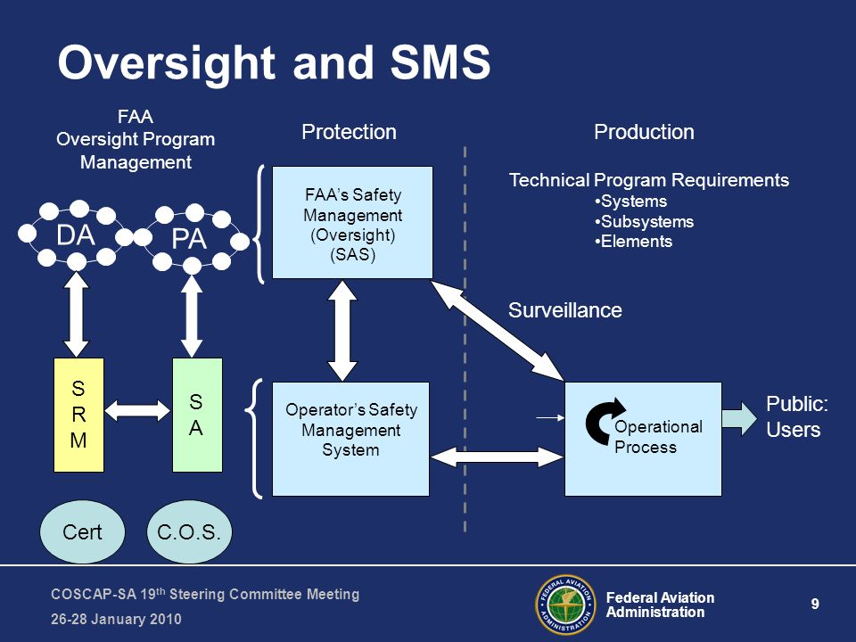 Federal Aviation Administration 9 COSCAP-SA 19 th Steering Committee Meeting January 2010 Oversight and SMS FAAs Safety Management (Oversight) (SAS) Technical Program Requirements Systems Subsystems Elements DA PA FAA Oversight Program Management SRMSRM SASA CertC.O.S.