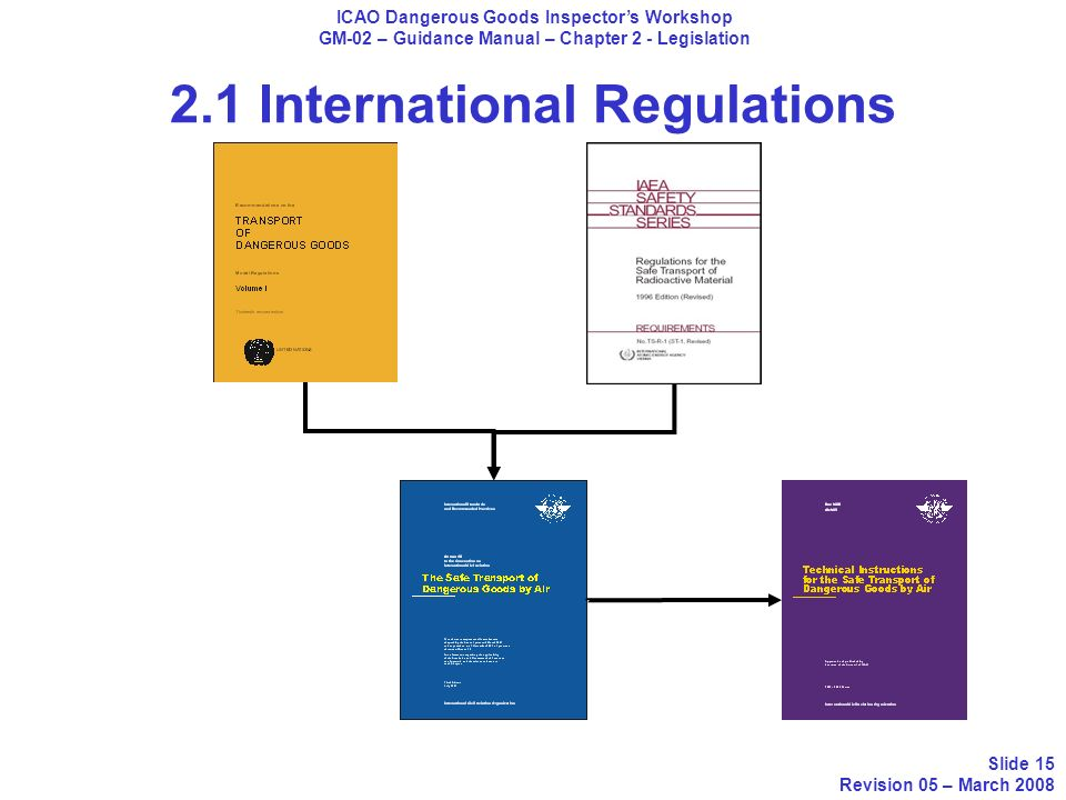 2.1 International Regulations ICAO Dangerous Goods Inspectors Workshop GM-02 – Guidance Manual – Chapter 2 - Legislation Slide 15 Revision 05 – March