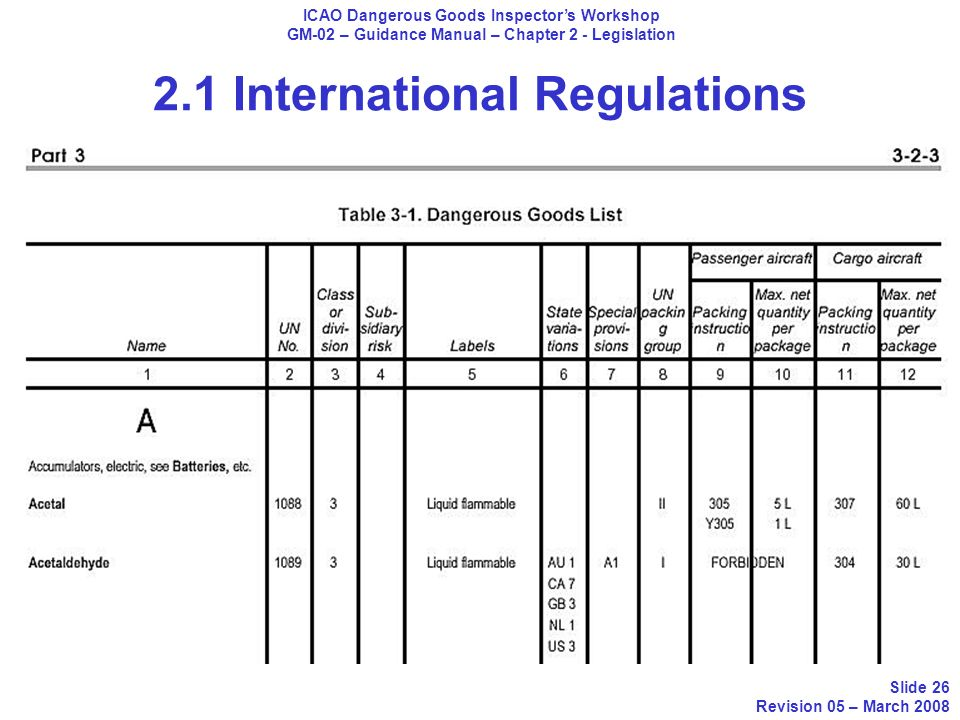 2.1 International Regulations ICAO Dangerous Goods Inspectors Workshop GM-02 – Guidance Manual – Chapter 2 - Legislation Slide 26 Revision 05 – March
