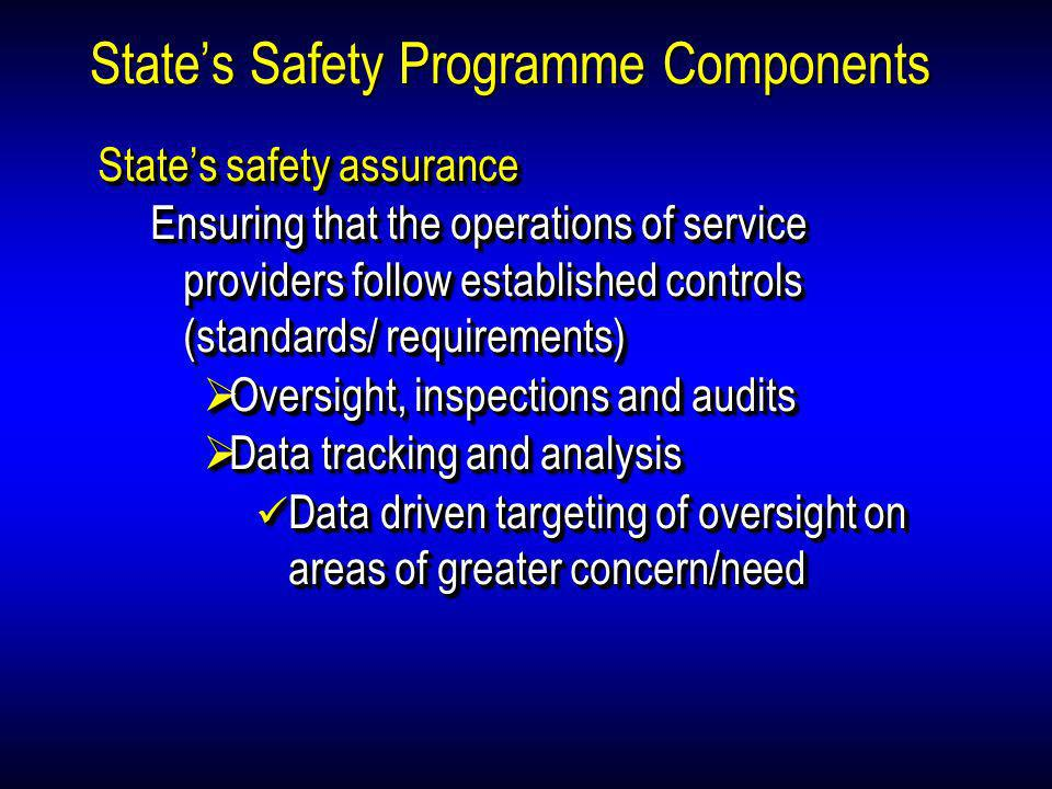 States Safety Programme Components States safety assurance Ensuring that the operations of service providers follow established controls (standards/ r