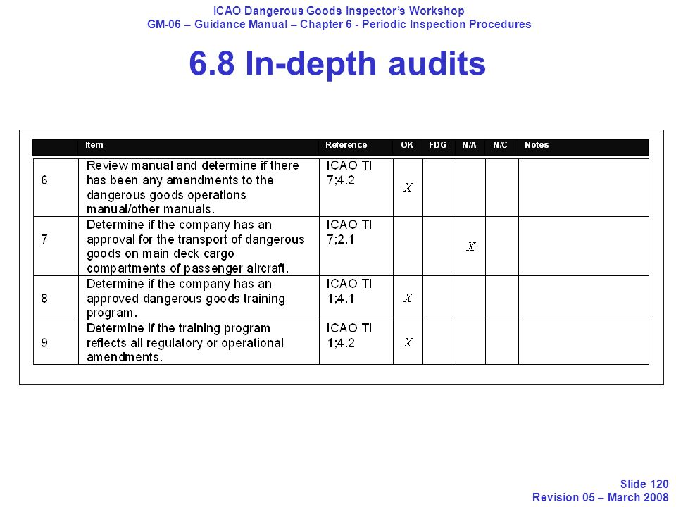 6.8 In-depth audits ICAO Dangerous Goods Inspectors Workshop GM-06 – Guidance Manual – Chapter 6 - Periodic Inspection Procedures Slide 120 Revision 0