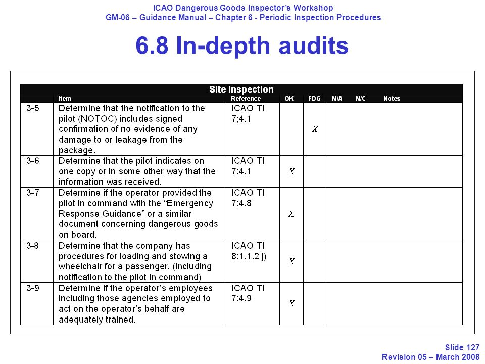 6.8 In-depth audits ICAO Dangerous Goods Inspectors Workshop GM-06 – Guidance Manual – Chapter 6 - Periodic Inspection Procedures Slide 127 Revision 0