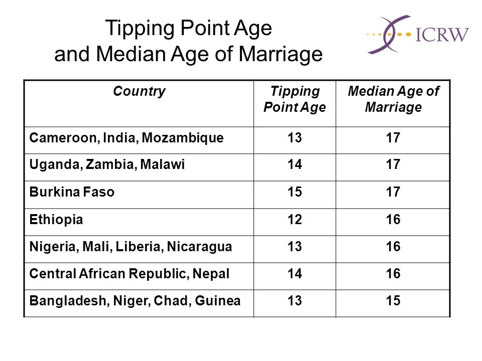 CountryTipping Point Age Median Age of Marriage Cameroon, India, Mozambique1317 Uganda, Zambia, Malawi1417 Burkina Faso1517 Ethiopia1216 Nigeria, Mali, Liberia, Nicaragua1316 Central African Republic, Nepal1416 Bangladesh, Niger, Chad, Guinea1315 Tipping Point Age and Median Age of Marriage