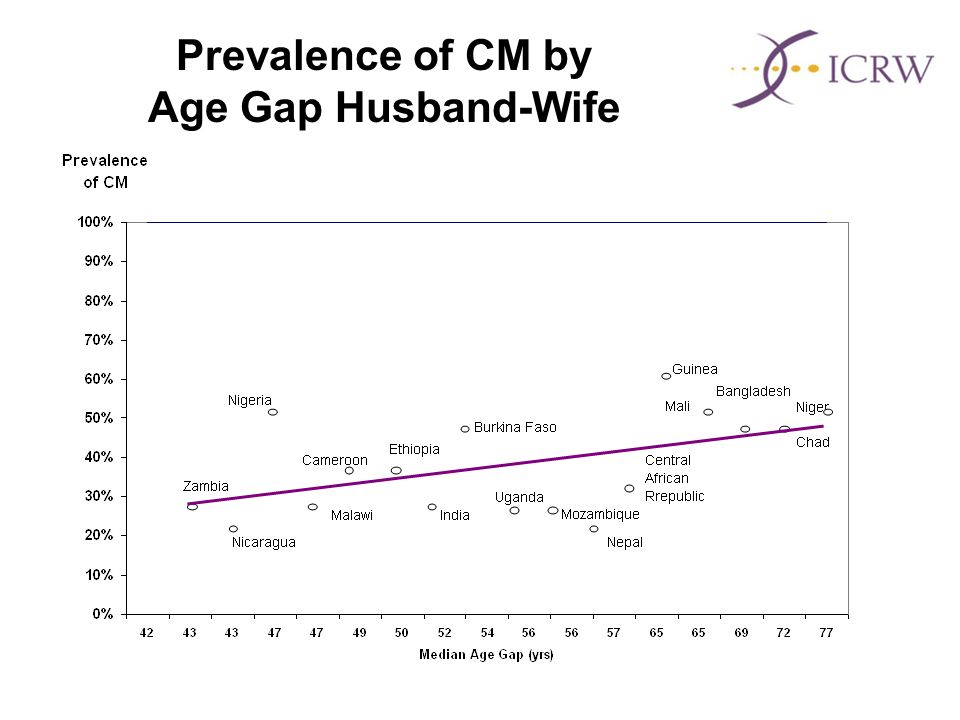 Prevalence of CM by Age Gap Husband-Wife
