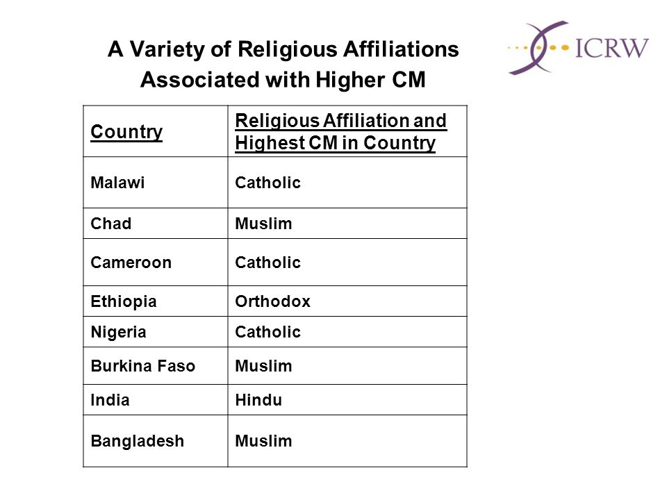 A Variety of Religious Affiliations Associated with Higher CM Country Religious Affiliation and Highest CM in Country MalawiCatholic ChadMuslim CameroonCatholic EthiopiaOrthodox NigeriaCatholic Burkina FasoMuslim IndiaHindu BangladeshMuslim