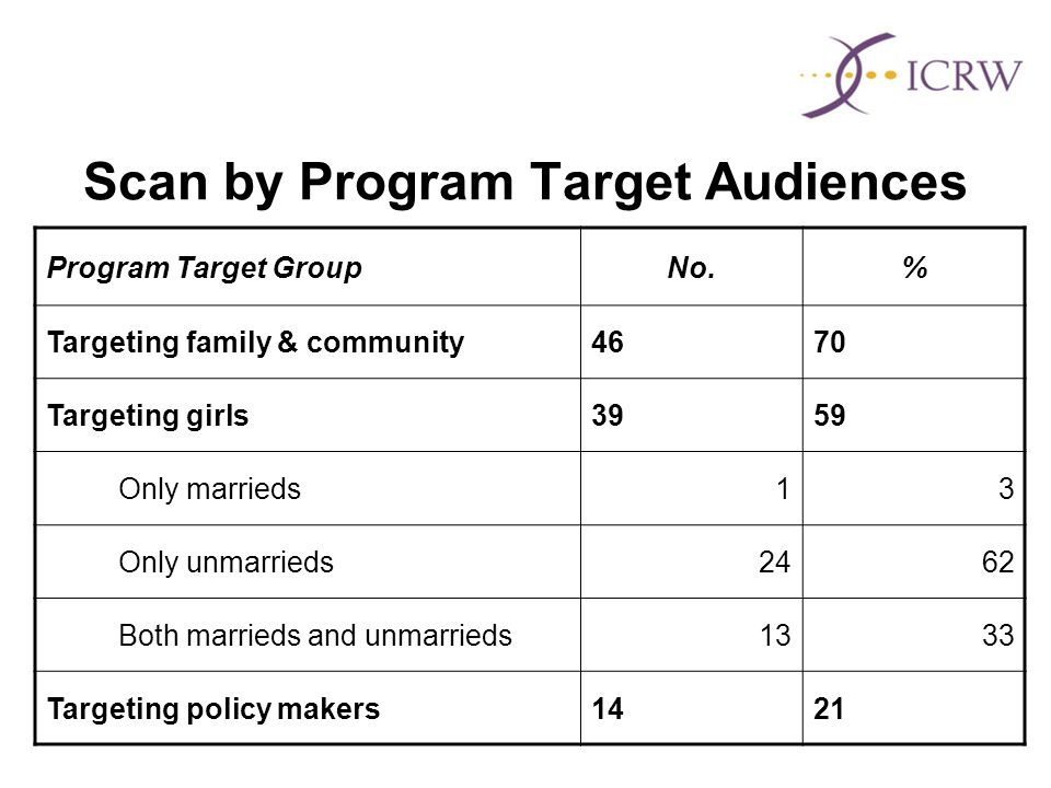 Scan by Program Target Audiences Program Target GroupNo.% Targeting family & community4670 Targeting girls3959 Only marrieds13 Only unmarrieds2462 Both marrieds and unmarrieds1333 Targeting policy makers1421