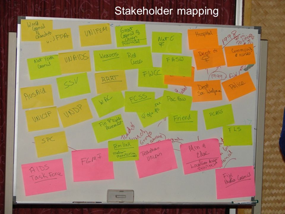 Stakeholder mapping