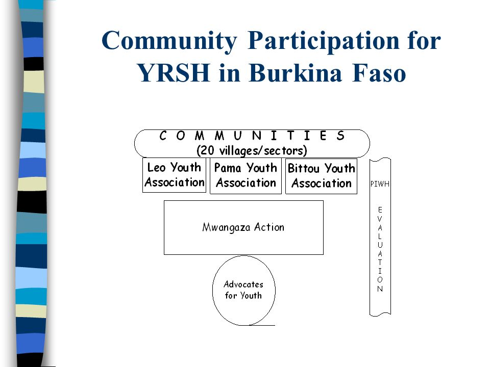 Community Participation for YRSH in Burkina Faso