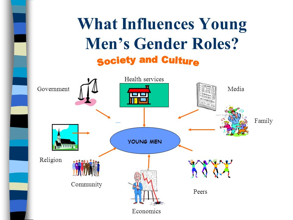 What Influences Young Mens Gender Roles? YOUNG MEN Community Health services Family Peers Religion Media Economics Government