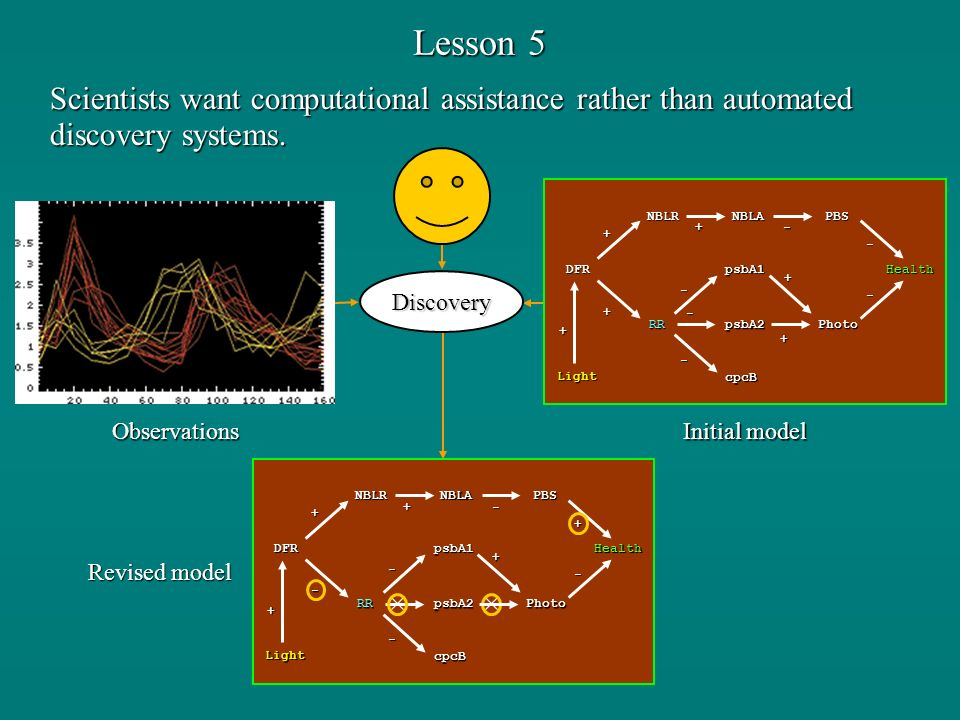 Lesson 5 Scientists want computational assistance rather than automated discovery systems. Discovery Initial model DFR NBLANBLR RRPhoto PBS Health - +