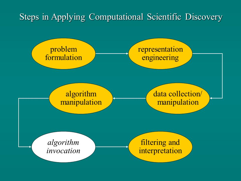 Steps in Applying Computational Scientific Discovery problem formulation representation engineering data collection/ manipulation algorithm manipulati