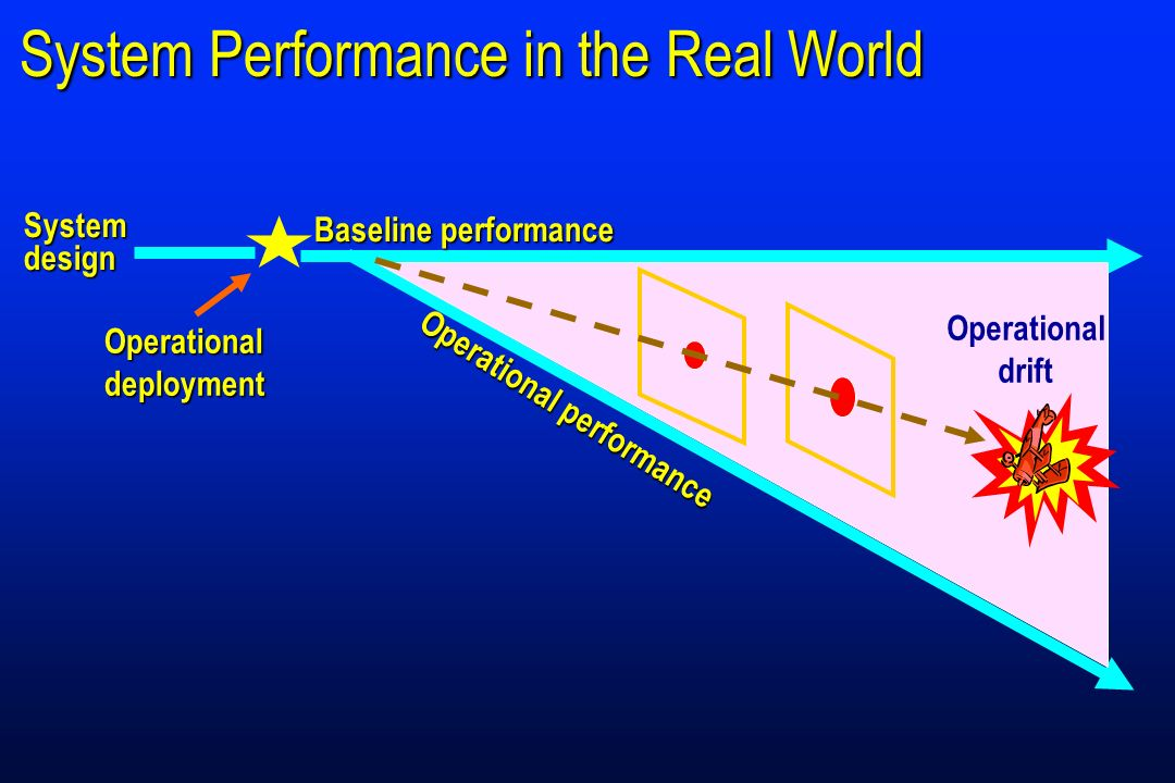 Operational performance Operationaldeployment Systemdesign Baseline performance Operational drift System Performance in the Real World