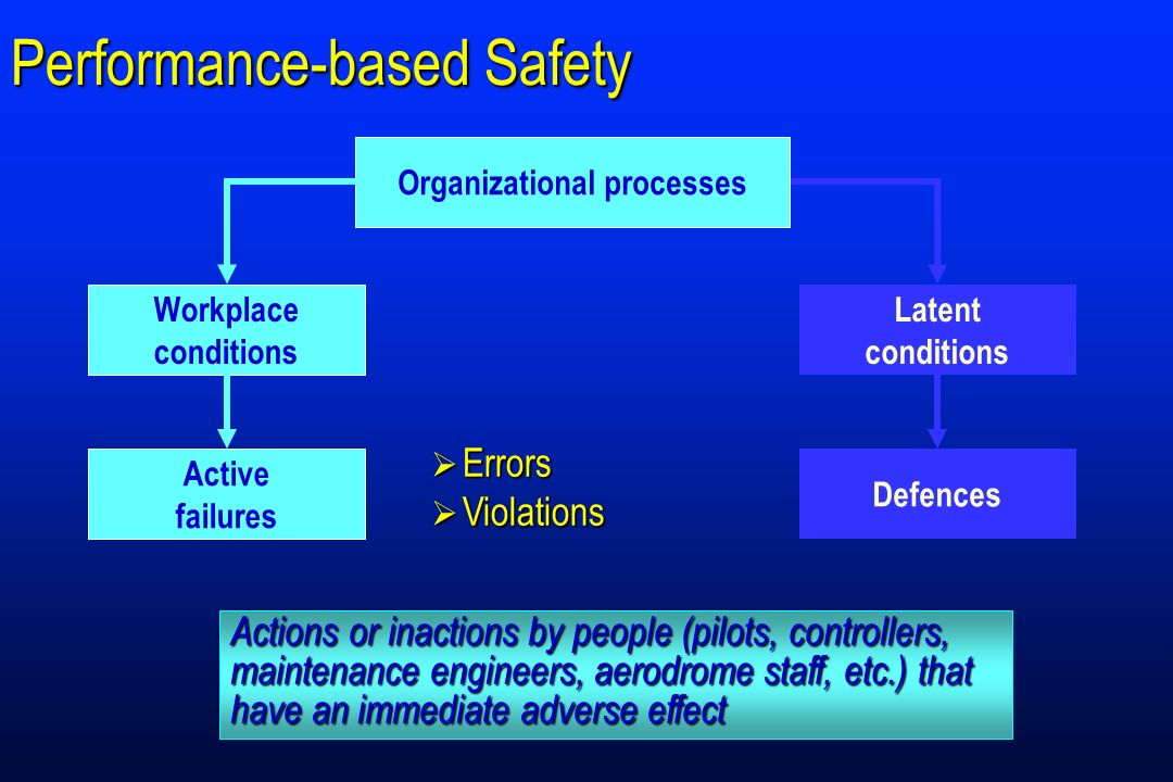 Organizational processes Latent conditions Workplace conditions Defences Active failures Performance-based Safety Organizational processes Workplace c