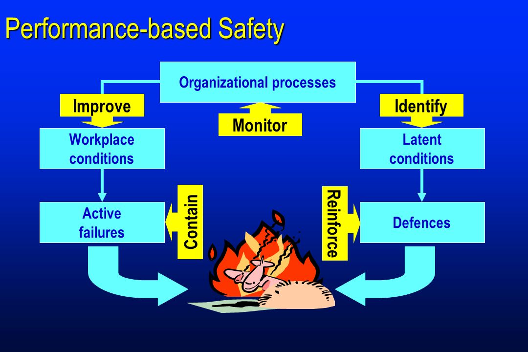 Organizational processes Latent conditions Workplace conditions Defences Active failures Performance-based Safety Organizational processes Latent cond