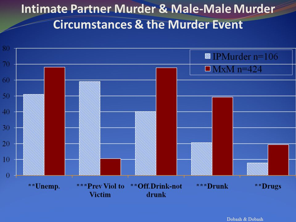 Dobash & Dobash Intimate Partner Murder & Male-Male Murder Circumstances & the Murder Event