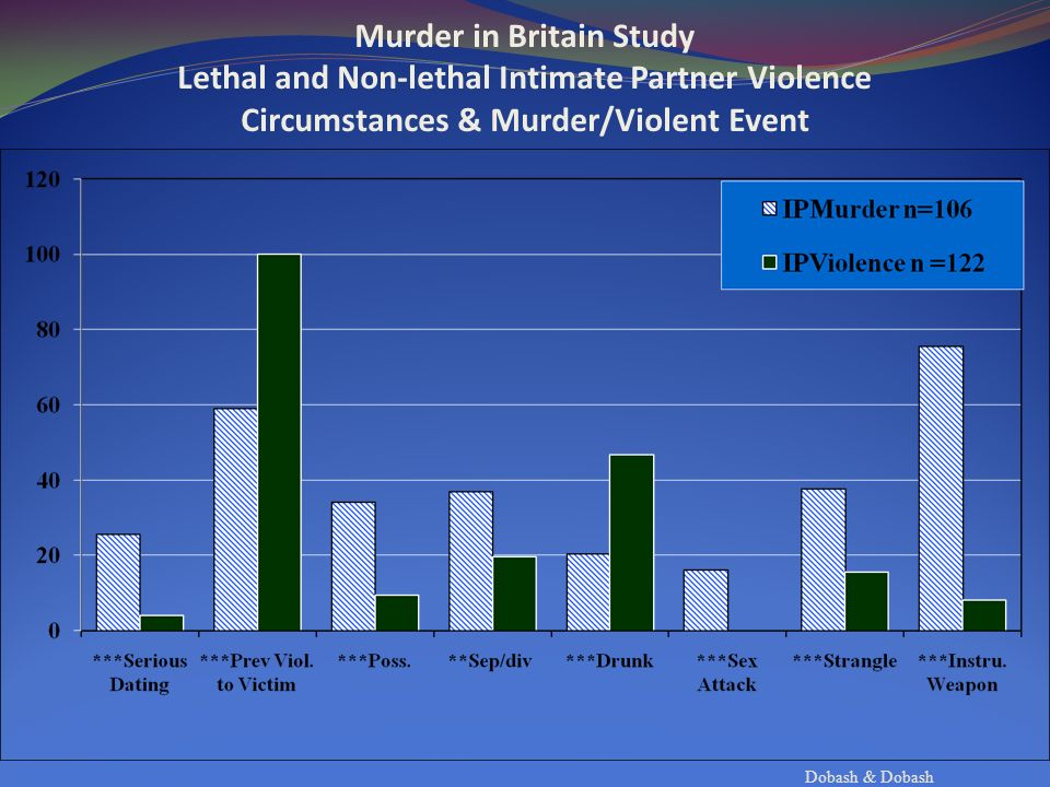Dobash & Dobash Murder in Britain Study Lethal and Non-lethal Intimate Partner Violence Circumstances & Murder/Violent Event