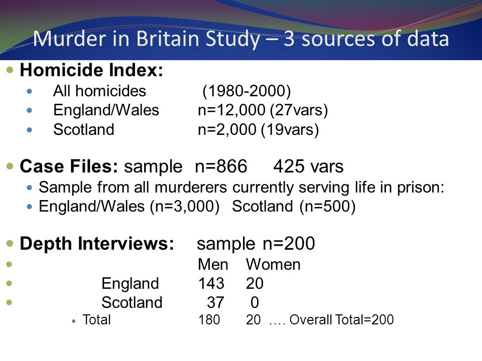 Murder in Britain Study – 3 sources of data Homicide Index: All homicides (1980-2000) England/Wales n=12,000 (27vars) Scotland n=2,000 (19vars) Case Files: sample n=866 425 vars Sample from all murderers currently serving life in prison: England/Wales(n=3,000) Scotland (n=500) Depth Interviews: sample n=200 MenWomen England14320 Scotland 37 0 Total18020 ….