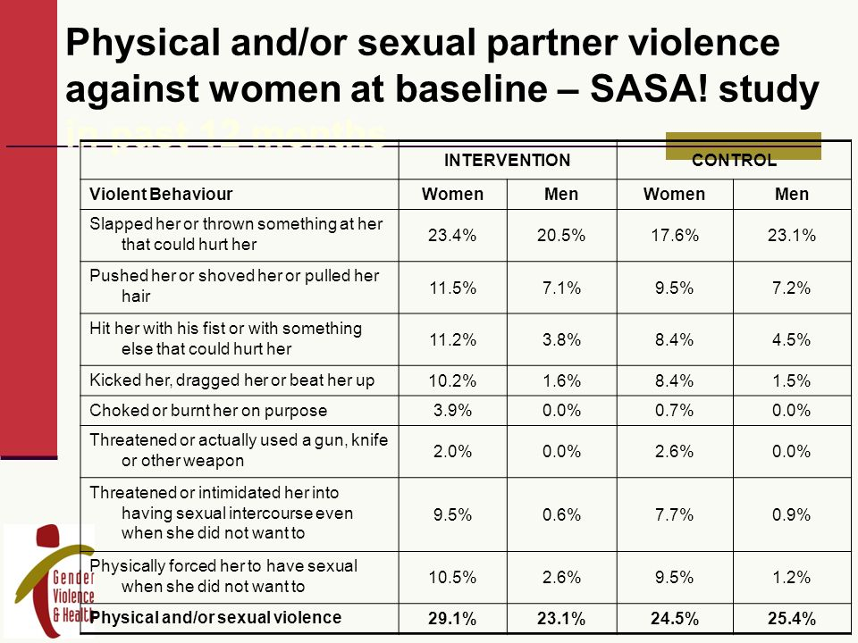 Physical and/or sexual partner violence against women at baseline – SASA.