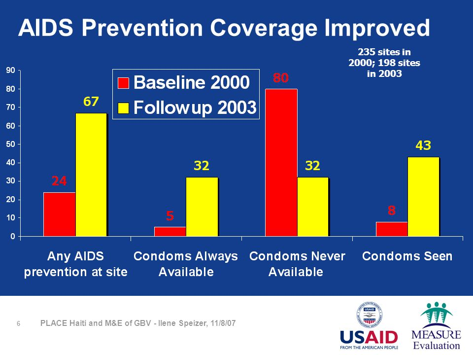 6 PLACE Haiti and M&E of GBV - Ilene Speizer, 11/8/07 AIDS Prevention Coverage Improved 235 sites in 2000; 198 sites in 2003